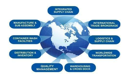 Logistics and Supply Chain Management research project ideas